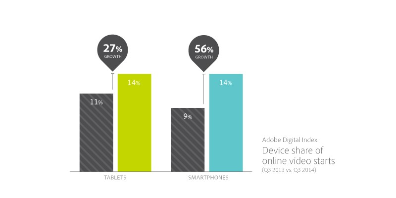 device share of online video starts
