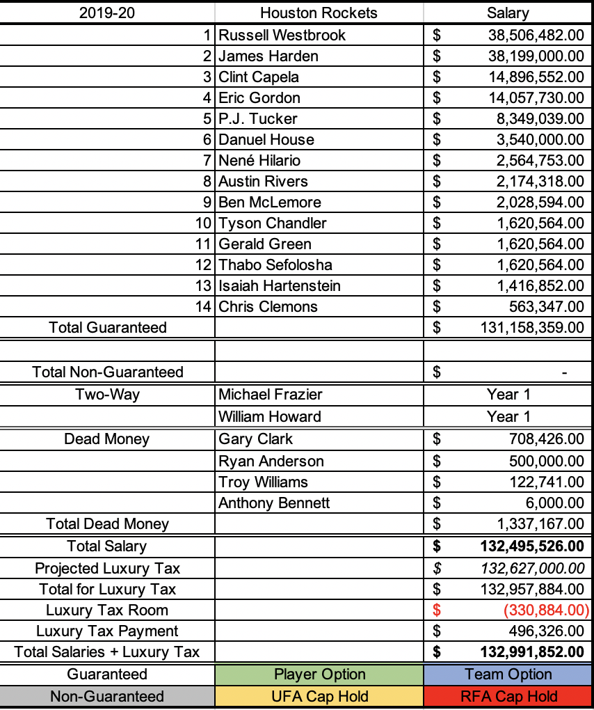 Houston Rockets current cap sheet after waiving Gary Clark and fully guarantee Ben McLemore and Isaiah Hartenstein.