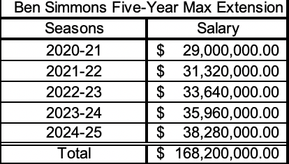 Projected five-year maximum rookie-scale extension Simmons will be a candidate for. Based on 25 percent of the projected $116 million salary cap for 2020-21