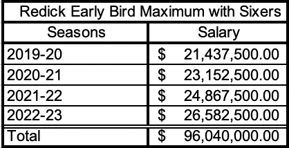 The maximum amount Redick is eligible for through his early bird rights with the Sixers