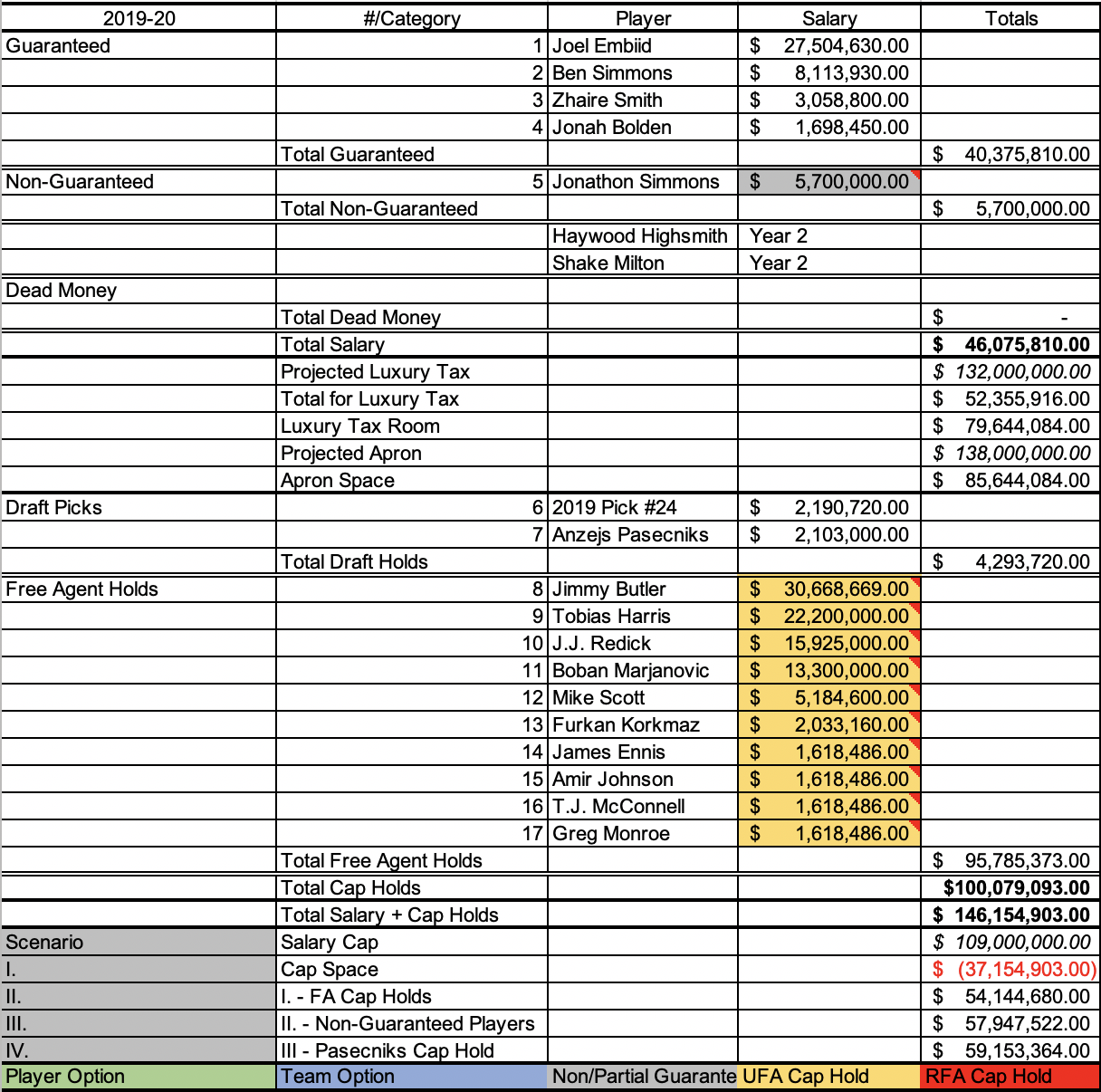 Sixers current 2019-20 payroll