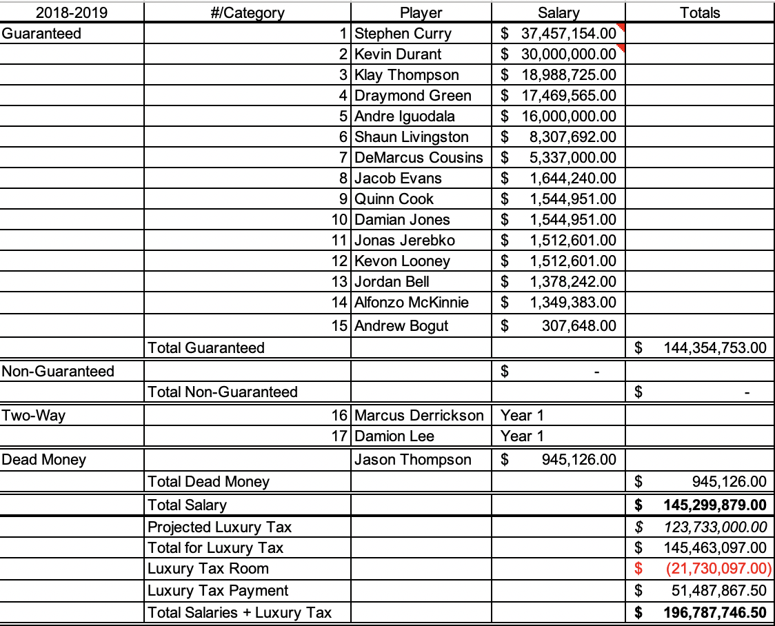 Warriors 2018-19 payroll