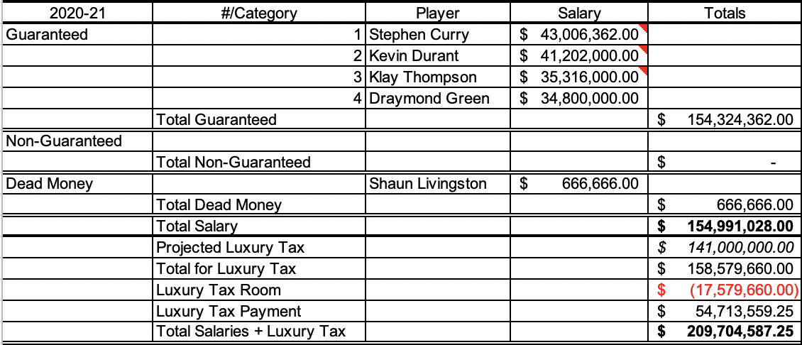 Projection of Warriors 2020-21 payroll if all four all-stars get max contracts with 8 percent raises.