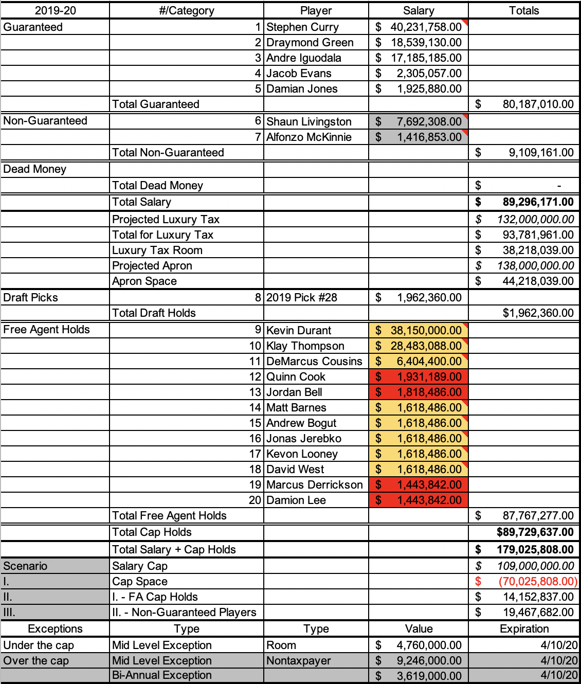 Warriors 2019-20 payroll. This is assuming Kevin Durant opts out of his $31.5 million player option.