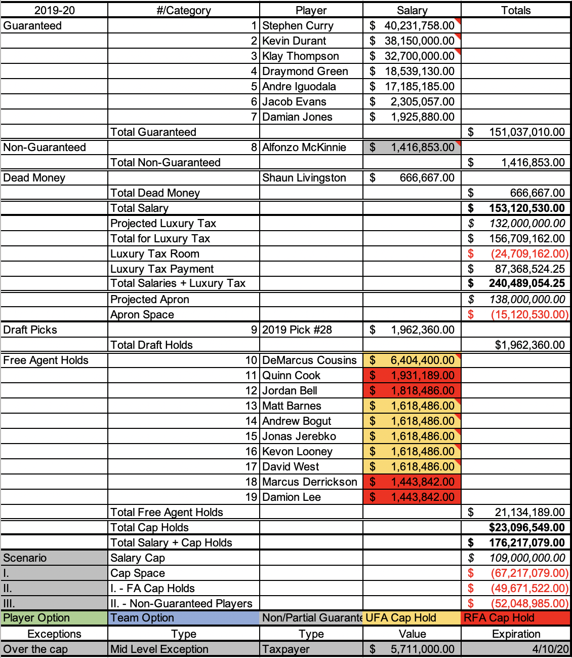 Warriors 2019-20 payroll if the re-sign both Kevin Durant and Klay Thompson to their respective maximum starting salaries. This also assumes Shaun Livingston retires and his $2 million guarantee is stretched.
