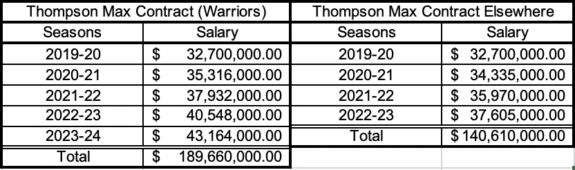Klay Thompson maximum contract options this summer.