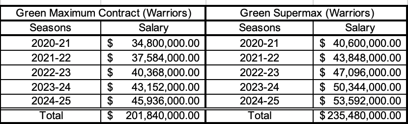 Draymond Green contract options next summer.