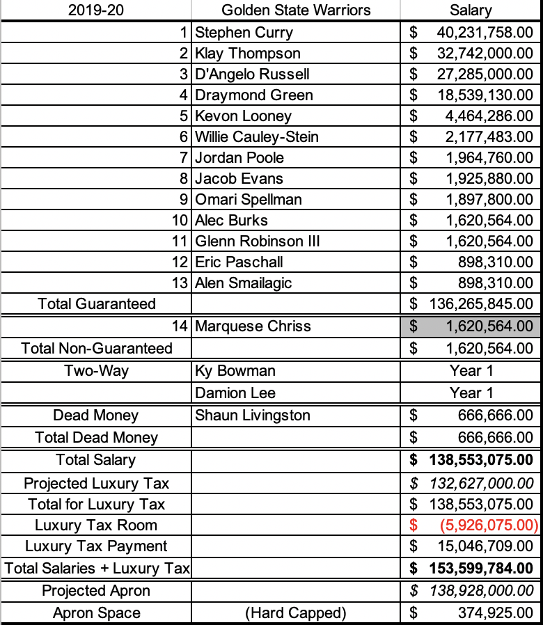 Warriors current salary cap sheet.