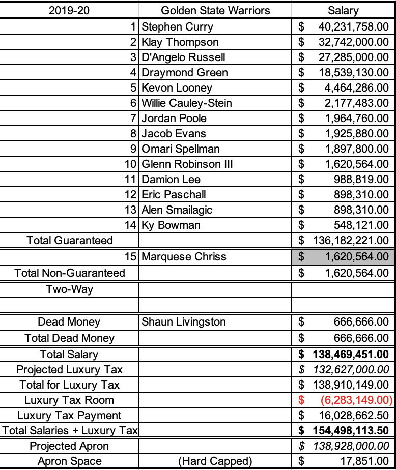 Warriors potential cap sheet if they trade Burks, then sign both Lee and Bowman to their respective pro-rated minimum salaries today.