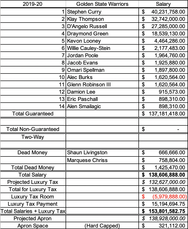 Warriors potential cap sheet if they sign Damion Lee to a prorated minimum salary on January 7, 2020.
