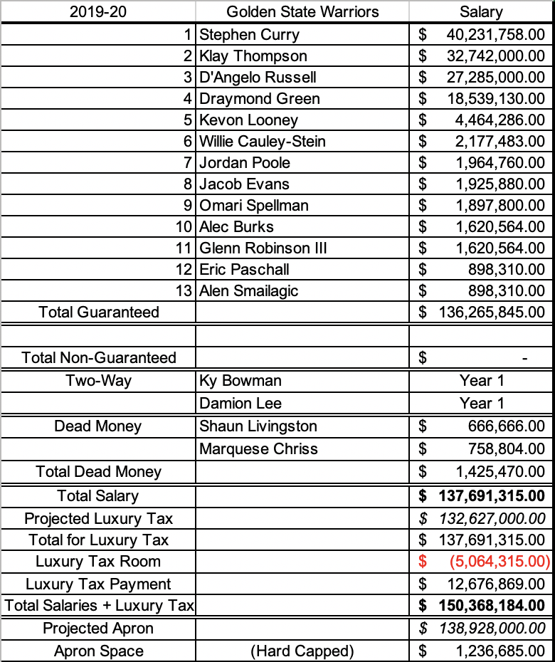 Warriors cap sheet after waiving Marquese Chriss