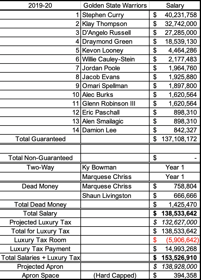 Warriors cap sheet if they sign Damion Lee to a prorated minimum contract on January 15.