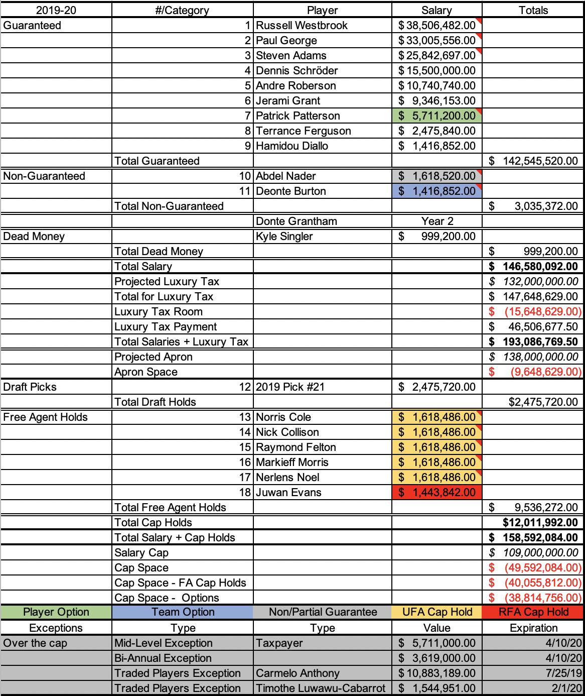 Thunder payroll pre-2019 draft