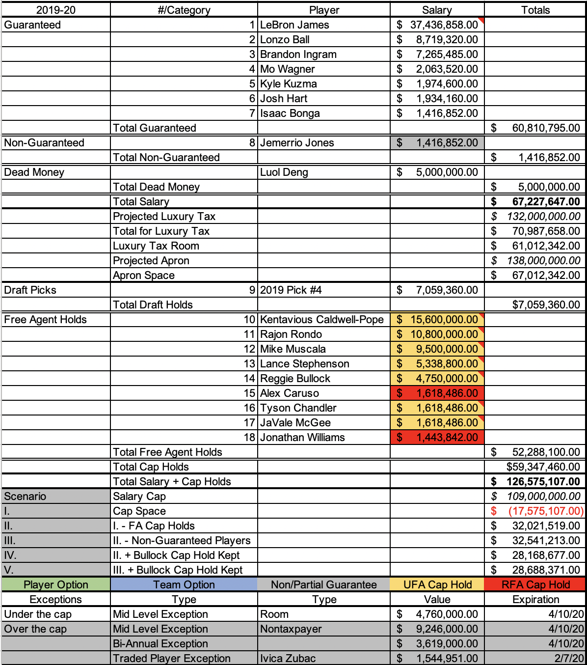 Lakers current 2019-20 payroll and cap space projection