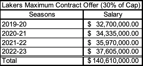 The maximum contract offer the Lakers can offer to free agents with seven-to-nine years of service. It is for 30 percent of the cap, can go up to four years and five percent annual raises