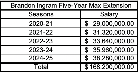 Maximum extension Ingram is eligible for. 25 percent of the 2019-20 projected $116 million salary cap for five years and 8 percent raises