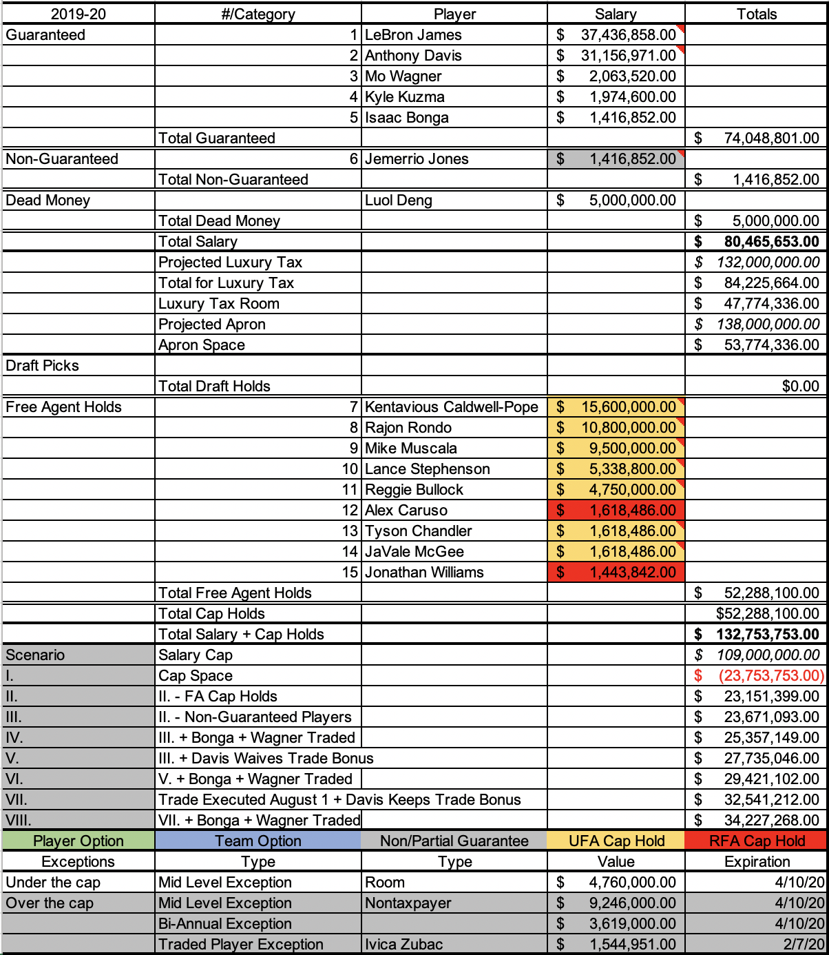 Lakers payroll and cap space scenarios.