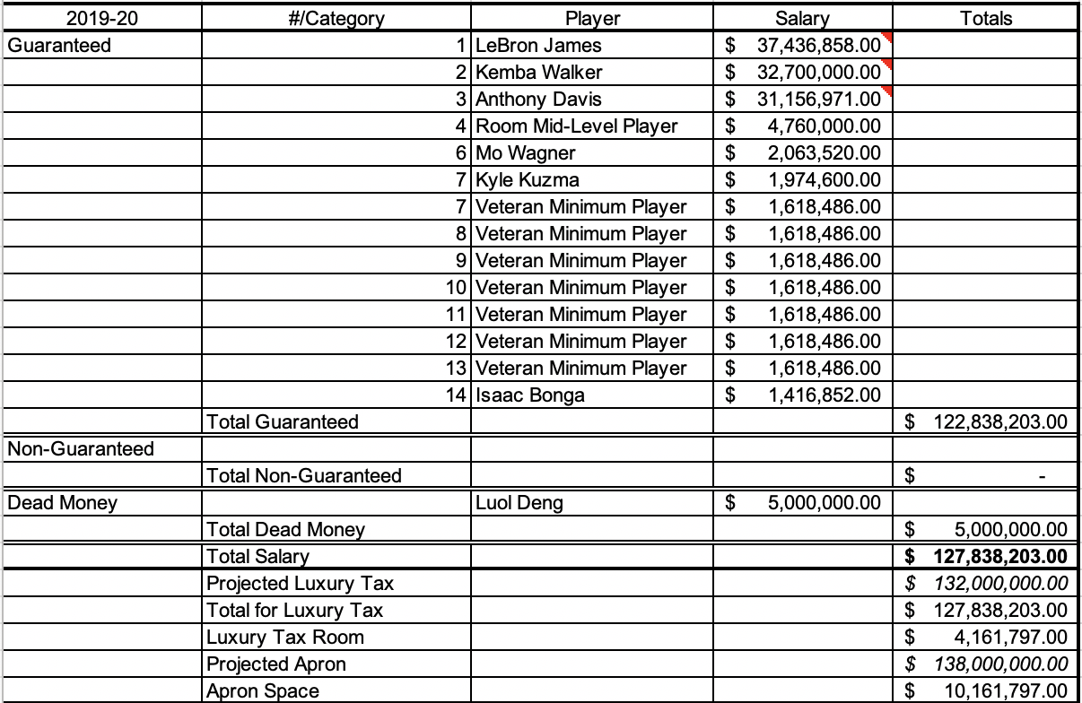 Potential Lakers 2019-20 payroll if they get to use maximum cap space on a top free agenct (Kemba Walker), then trade for Anthony Davis.