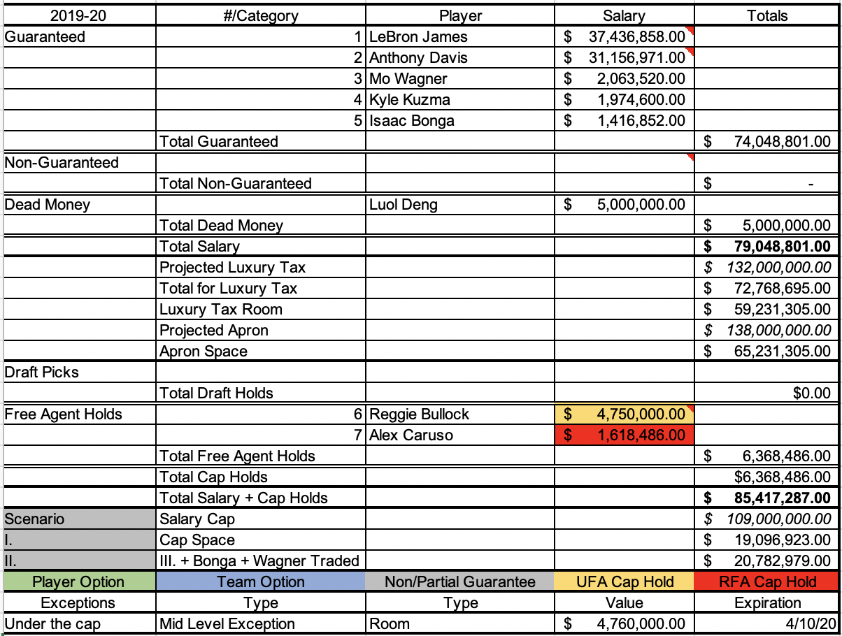 Lakers 2019-20 cap sheet if the renounce all free agents except for Reggie Bullock and Alex Caruso.