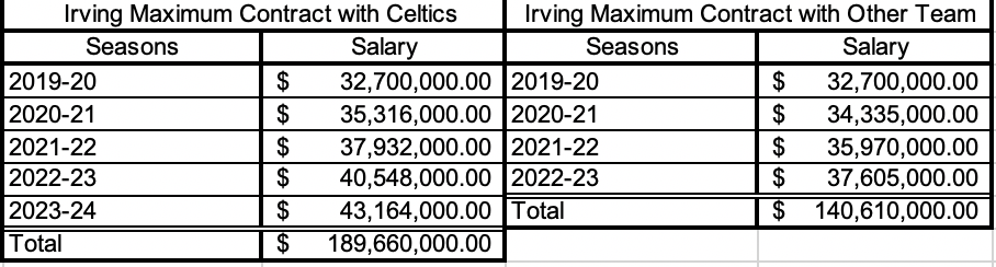 Kyrie Irving Max Contract Options