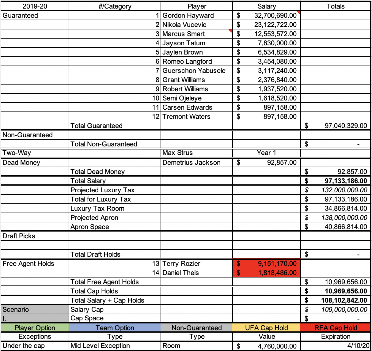 Celtics cap sheet if they use the majority of their cap space on Nikola Vucevic while using the remainder to sign Carsen Edwards and Tremont Waters to multi-year deals with minimum starting salaries.