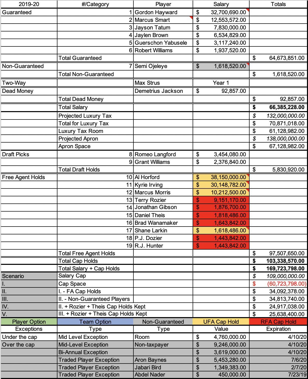 Celtics 2019-20 cap sheet with Romeo Langford and Grant Williams selections and the free agent cap holds of Al Horford and Kyrie Irving, and Aron Baynes and the 20th overall selection no longer on the team.