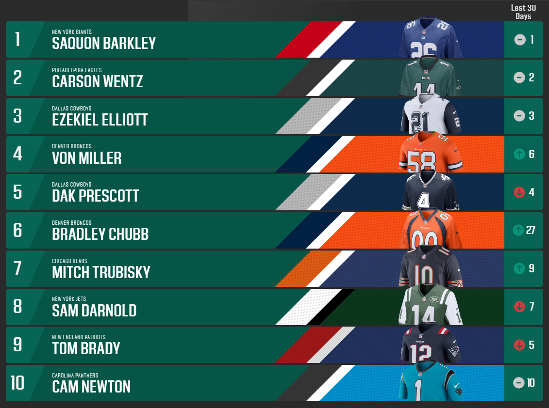Mitchell Trubisky ranks among Top 10 best-selling NFL jerseys