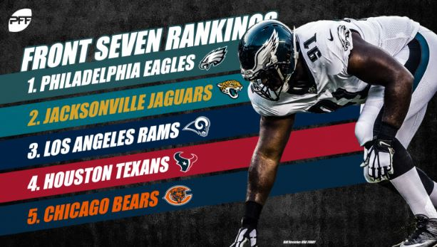 Eagles Front Seven Ranked The Best In The Nfl By Pro Football Focus