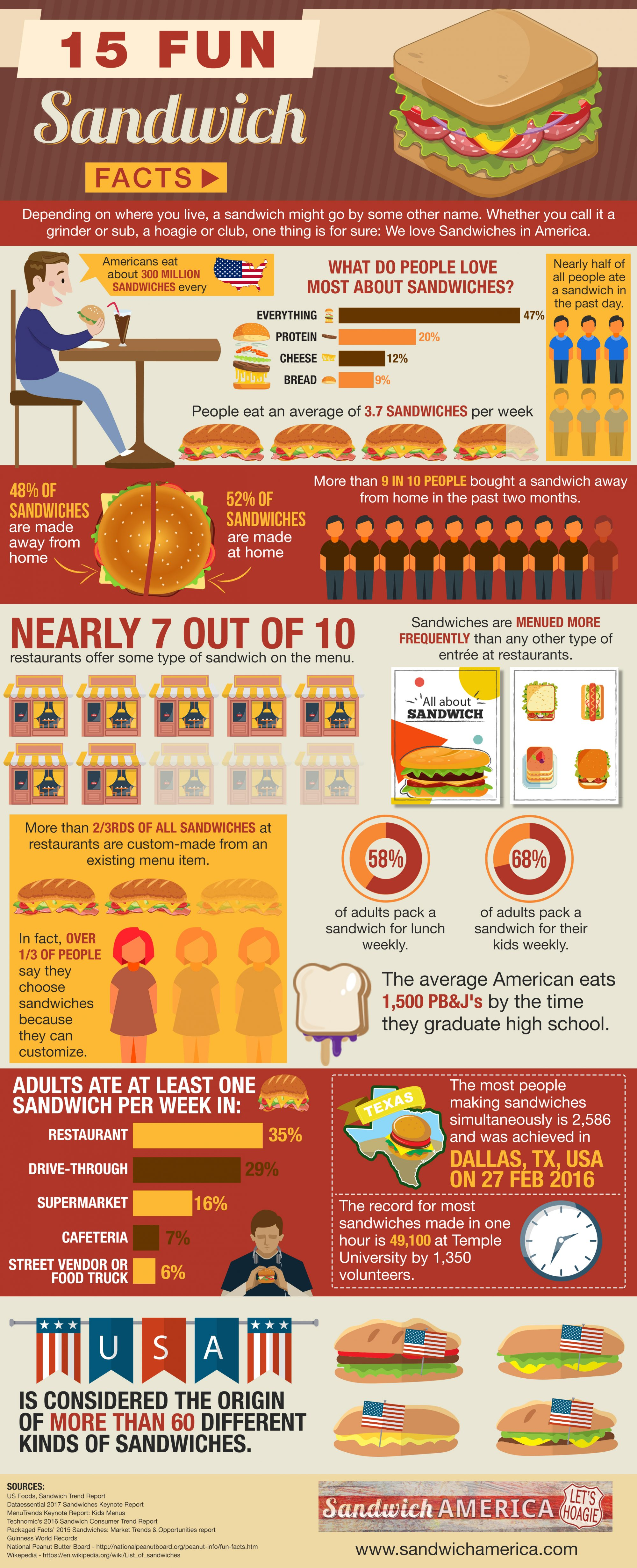 An infographic type visual with 15 fun facts related to sandwiches, created by Sandwich America for National Sandwich Day.