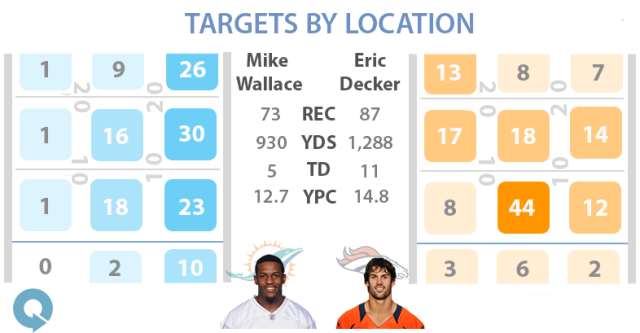 Decker was targeted all over the field, while Wallace saw most of his targets on the right side of the field. Stats courtesy of Pro Football Focus. Graphic by Steven Ruiz.