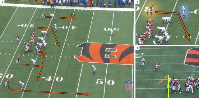 (1) Dalton recognizes man coverage. (2) The speedy Bernard has a favorable matchup against Freeman in the slot, (3) and beats him easily for a nice chunk of yards.