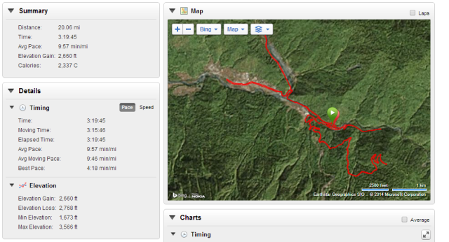 Moore charted his 20-mile run through the Caucasus Mountains using GPS. Check out the elevation.