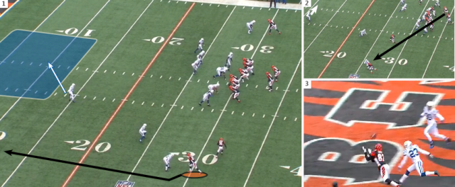 (1) The Colts are showing pressure off the right edge with only one safety deep, which tells Dalton he has Jones in a one-on-one matchup outside. (2) Dalton eyes Jones immediately and let's it rip. (3) The ball is right on the money, and the Bengals get a TD.