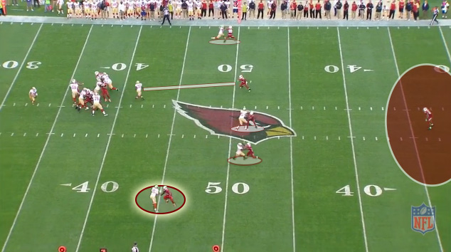 The Cardinals playing man coverage with one deep safety and five rushers.