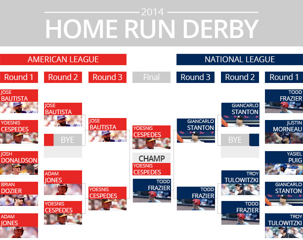 hr_derby_bracket_final