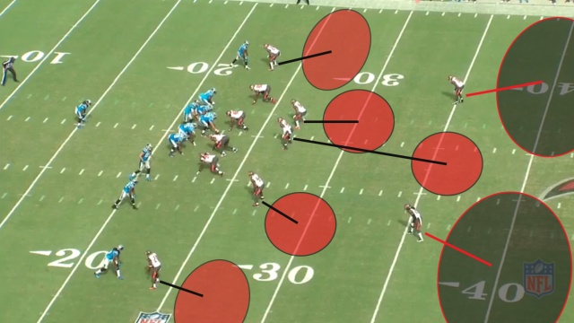 The Tampa-2 features five underneath defenders and two safeties playing deep. The middle linebacker drops into the void between the two safeties. Image courtesy of NFL Game Rewind.