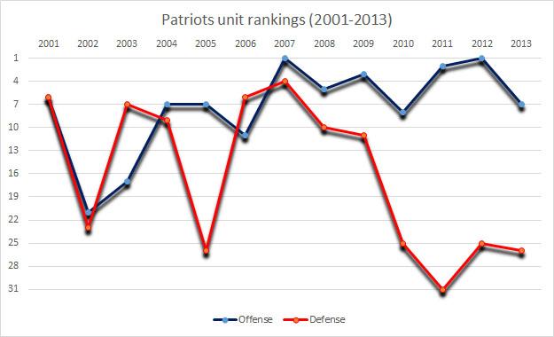 patriotsrankings
