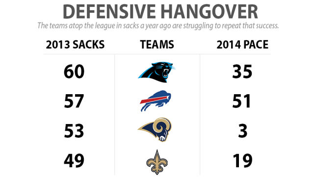The Rams aren't the only team playing below expectations. The Panthers and Saints have also found sacks hard to come by this season after topping the league in 2013.