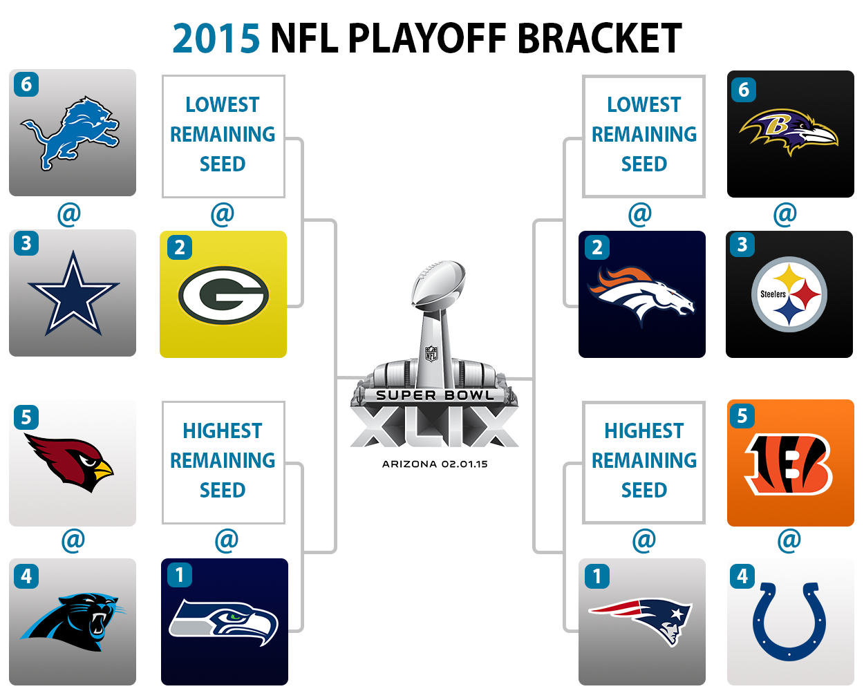 An early look at the NFL playoff bracket and Wild Card ...