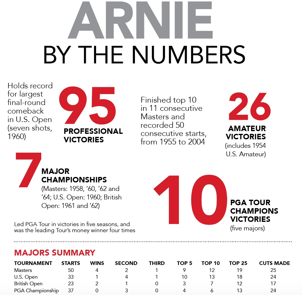 Arnold Palmer By The Number Records Statistics