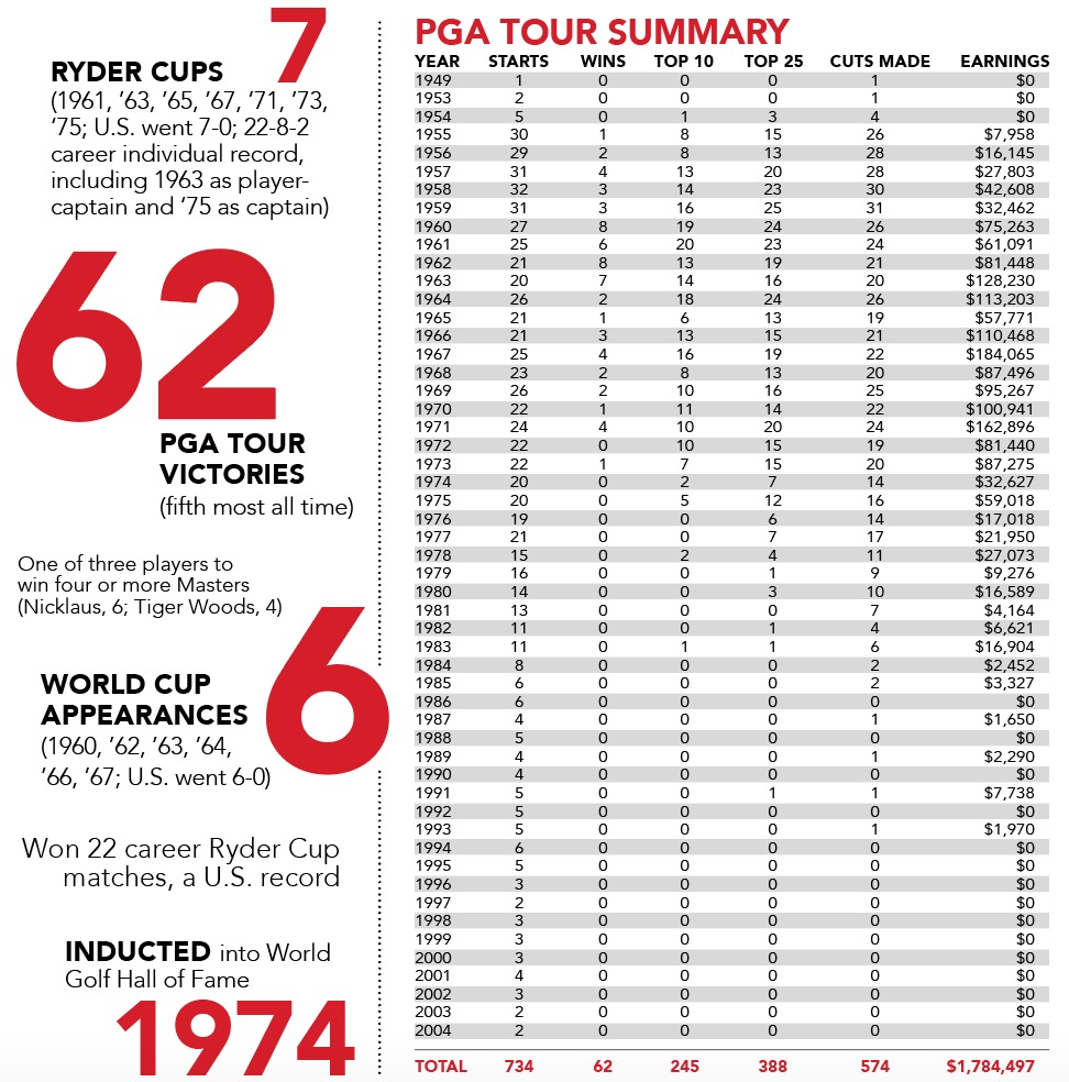 Arnold Palmer By The Numbers Statistics