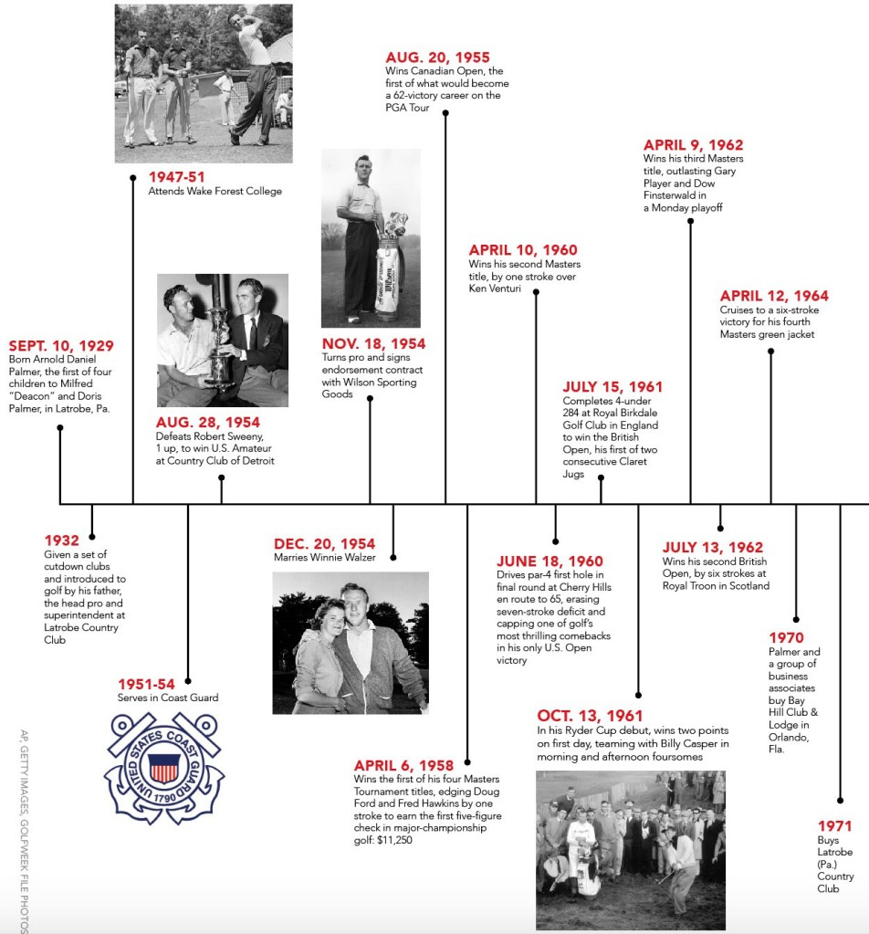 Arnold Palmer Timeline Golf HIstory Masters