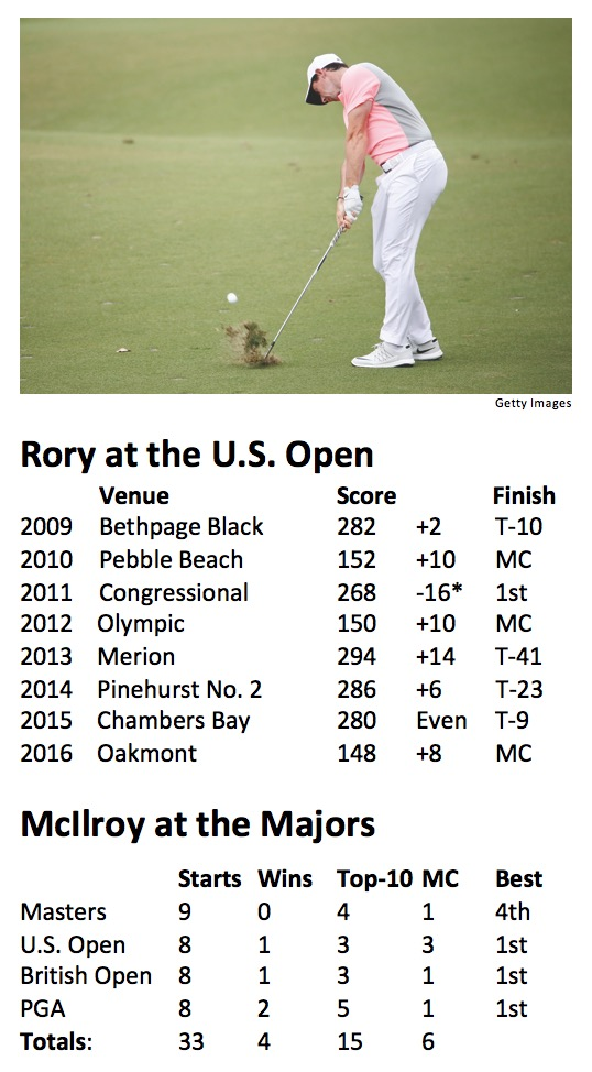 Rory McIlroy-US Open