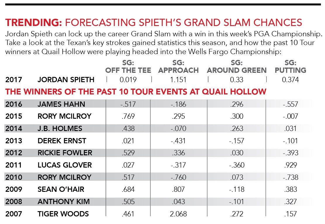 Jordan Spieth Golf Analytics
