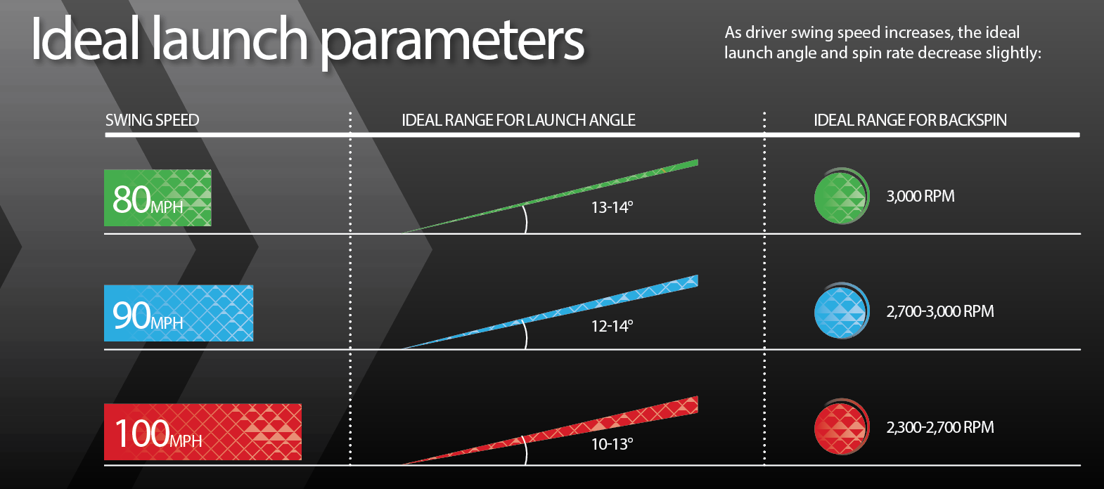 Desired Launch Angle Spin Rates Change Based On Driver Speed