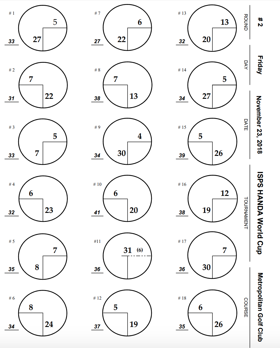Hole Locations - Round 2 - World Cup of Golf