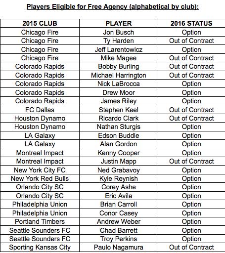 MLS Free Agent List