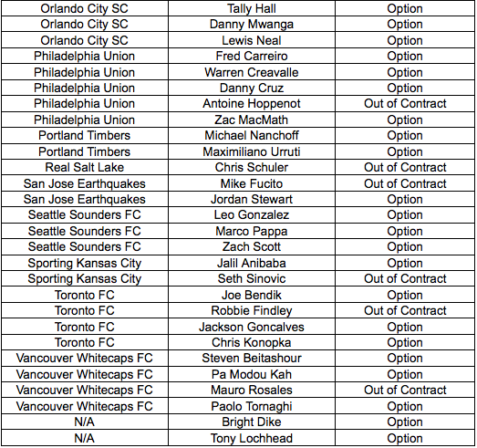 MLS Re-Entry List 2