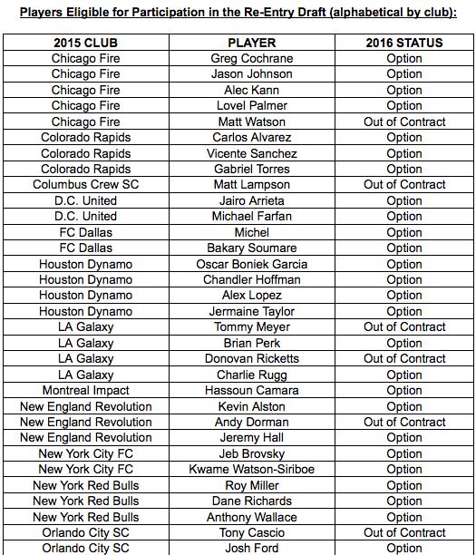 MLS ReEntry List 1