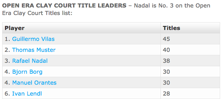 The Curious Story Of How Rafael Nadal Tied A Historic Tennis Record Then Lost It Hours Later For The Win